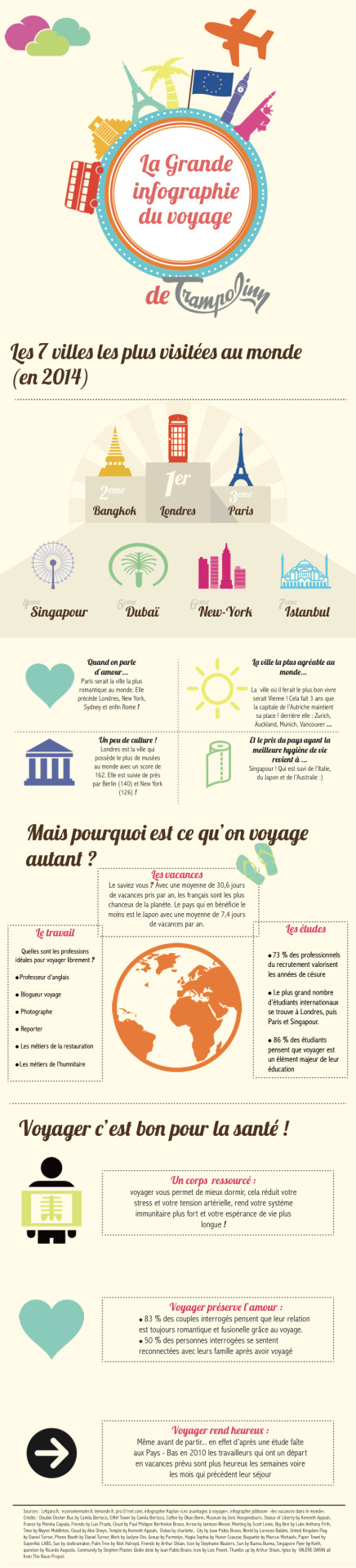 A1 A2 Planificateur De Voyage Voyage Et Tourisme