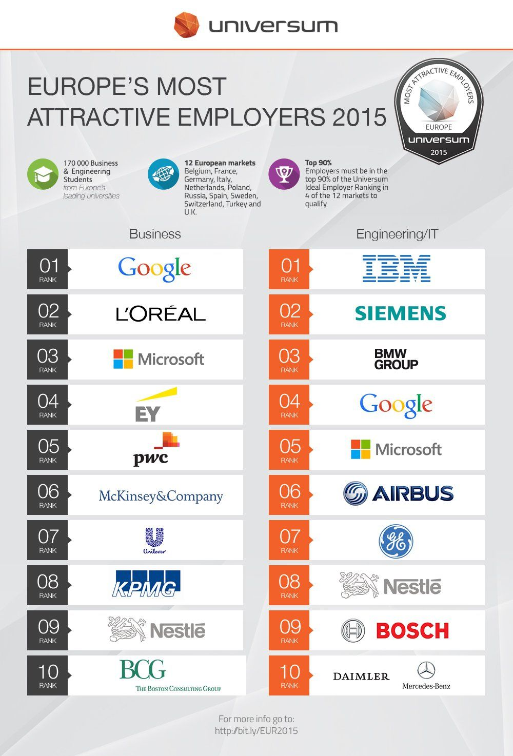 Europe's Most Attractive Employers 2015