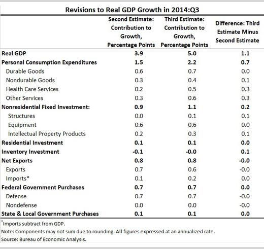 Follow   Betsey StevensonVerified account ‏@CEABetsey Q3 real GDP growth was revised up 1.1 percentage point from the 2nd estimate http://www.whitehouse.gov/blog/2014/12/23/third-estimate-gdp-third-quarter-2014 …