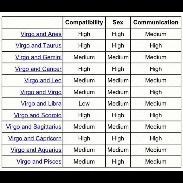 Virgo Compatibility Scorpio Compatibility Virgo Compatibility Scorpio Compatibility Chart