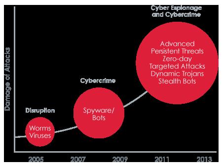 The New Breed of Cyber Attacks   La nueva generación de ataques cibernéticos