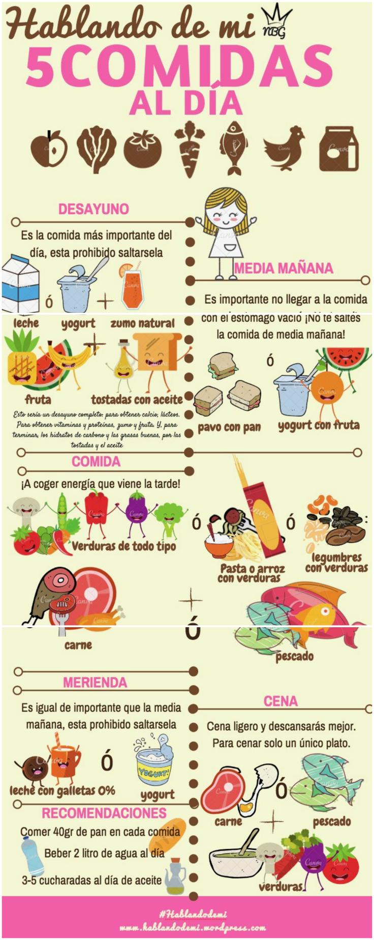 Bajar de alimentos tabla para de peso de porciones