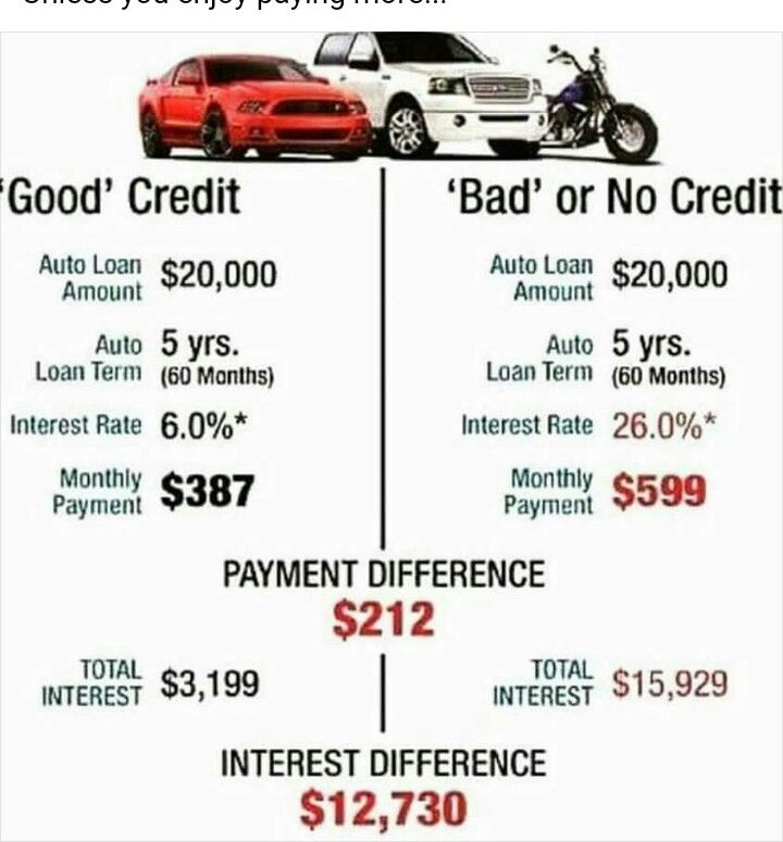 good vs bad credit financial memes pinterest credit repair services loans for bad credit. Black Bedroom Furniture Sets. Home Design Ideas