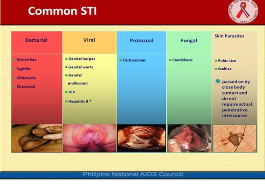 Common sexual transmitted infections