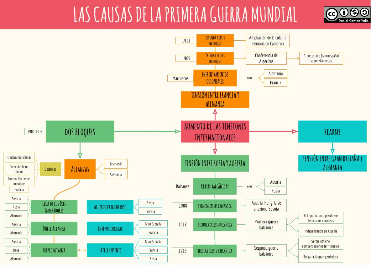 Esquemas y mapas conceptuales de Historia: Causas de la I Guerra ...
