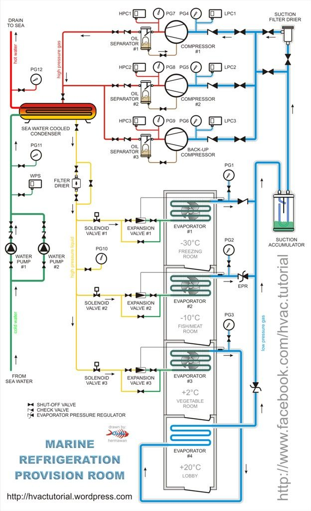 Refrigeration Provision Piping Diagram | Refrigeration and air conditioning,  Air conditioning system design, Hvac air conditioningPinterest