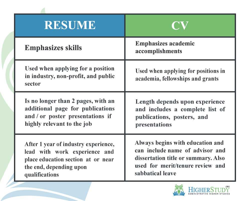 Curriculum Vitae Cv Is Latin For Course Of Life In Contrast