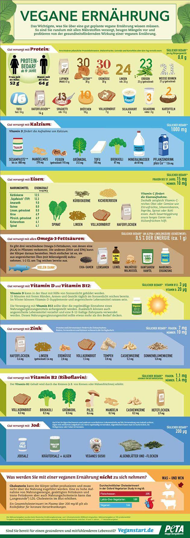 Vegane Ernährung – Die wichtigsten Nährstoffe auf einen Blick #vegetarischeernährung