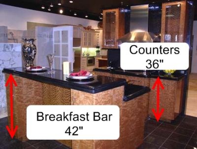 The Height Of Kitchen Countertops Is Actually Controlled