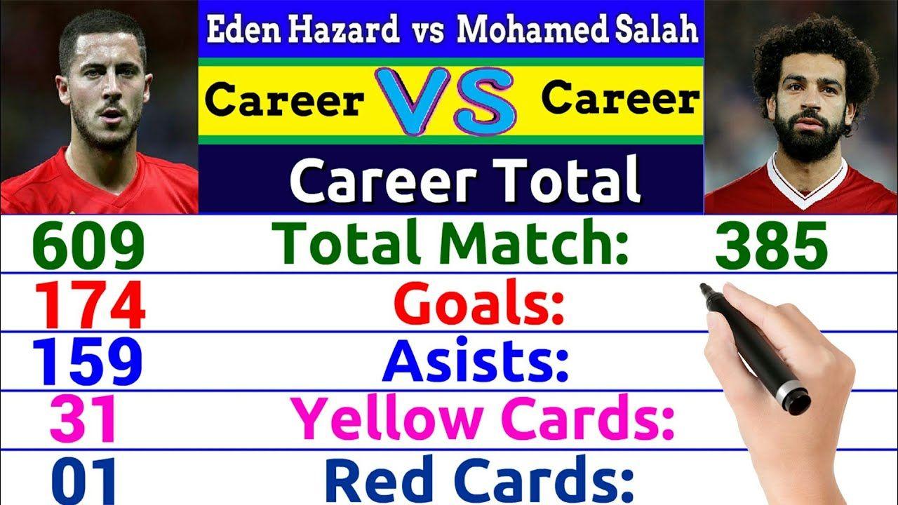 Eden Hazard Vs Mohamed Salah Career Comparison Match Goal Assist Award Cards Trophy More Eden Hazard Mohamed Salah Goals