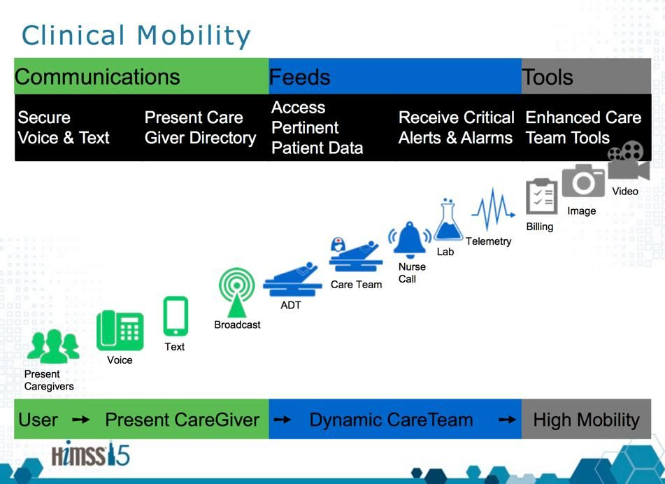 Clinical mobility w/ mobile tech. HIMSS15 (With images