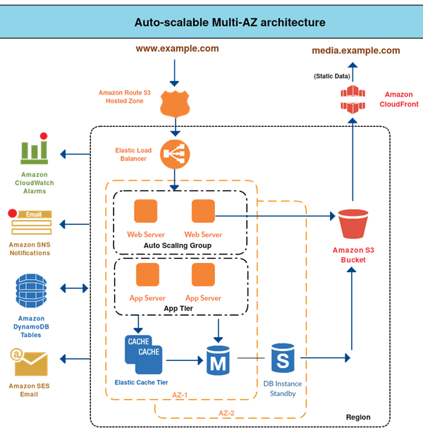 Scale Your Web Application One Step At A Time Amazon Web Services System Architecture Diagram Software Architecture Diagram System Architecture