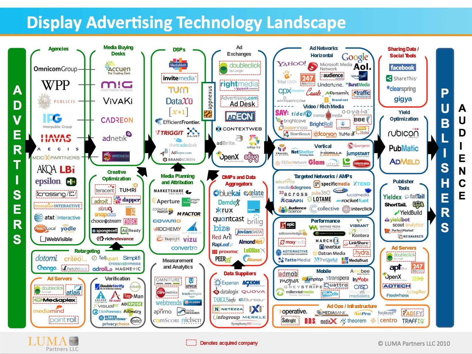Display Advertising Technology Landscape | Infographics ...