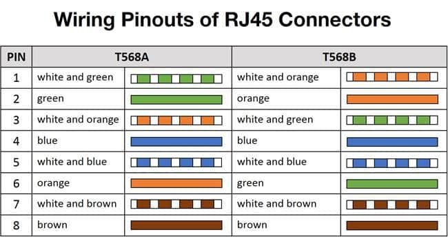 Wiring Pinouts Of Rj45 T568a And T568b, What Is The Difference Between T568a And T568b Wiring