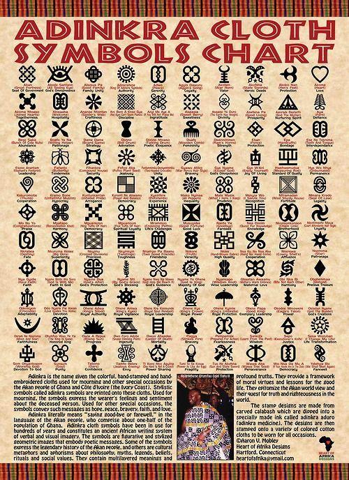 Afrika Adinkra Symbols African Symbols Painted On Cloth Walls