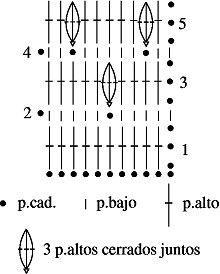 Grafico de miton