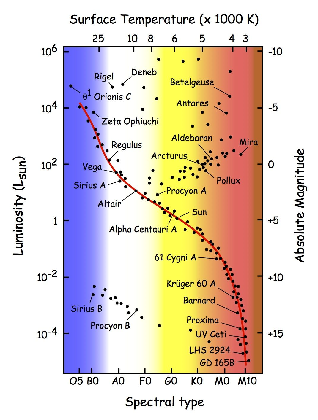 hight resolution of h r diagram with named stars