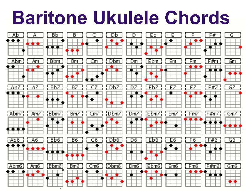 Baritone ukulele chord chart ukulele chords chart