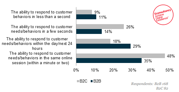 Key Trends From EconsultancyS BB RealTime Marketing Report