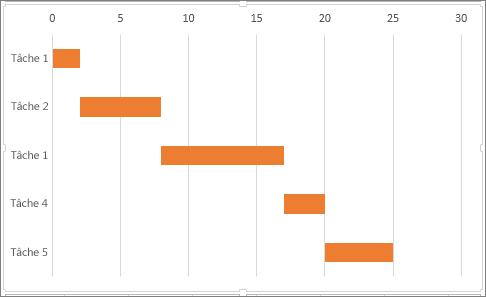 Présenter vos données dans un diagramme de Gantt dans ...