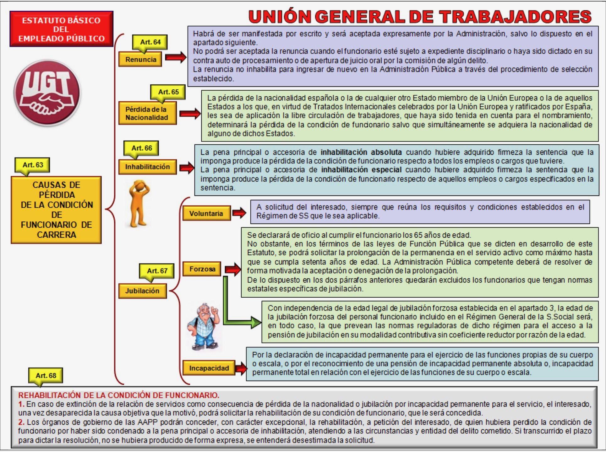 13 Ideas De Oposiciones Oposicion Estudiar Oposiciones Ley Procedimiento Administrativo