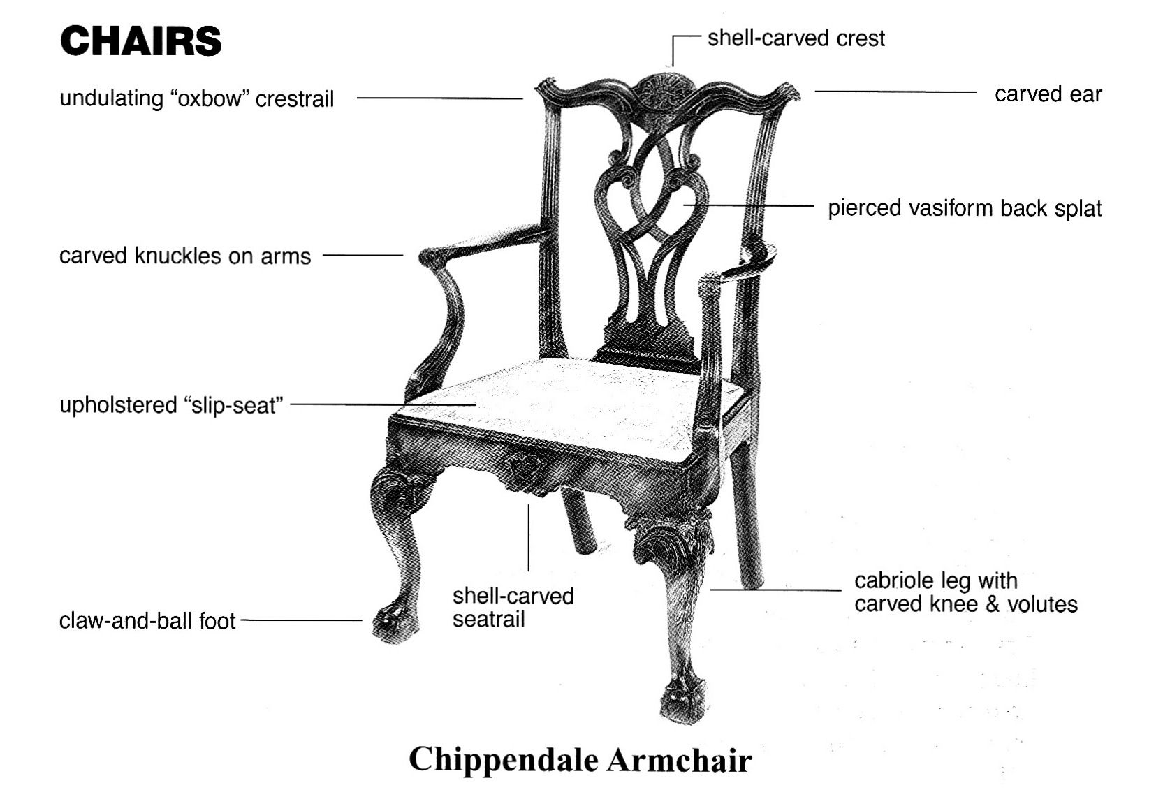Diagram Of A Chippendale Armchair