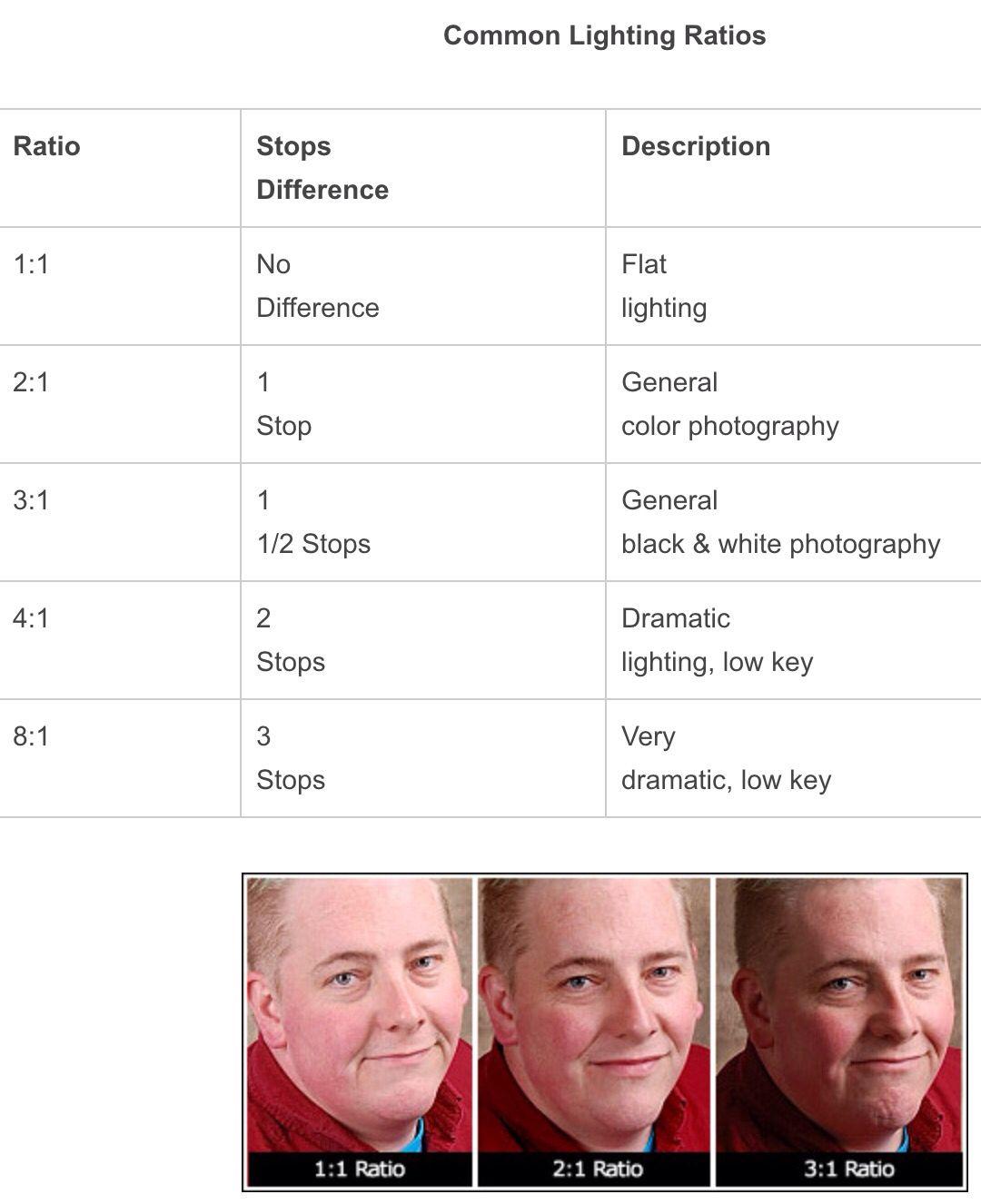 Lighting Ratios | lighting | Pinterest | Photography lighting