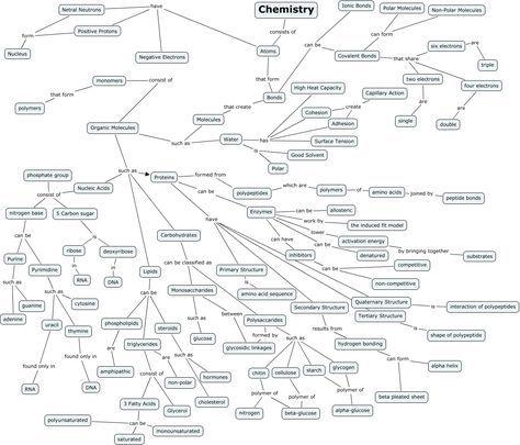 Organic Chemistry Concept Map.Organic Chemistry Concept Map Warning Chemistry Pinterest