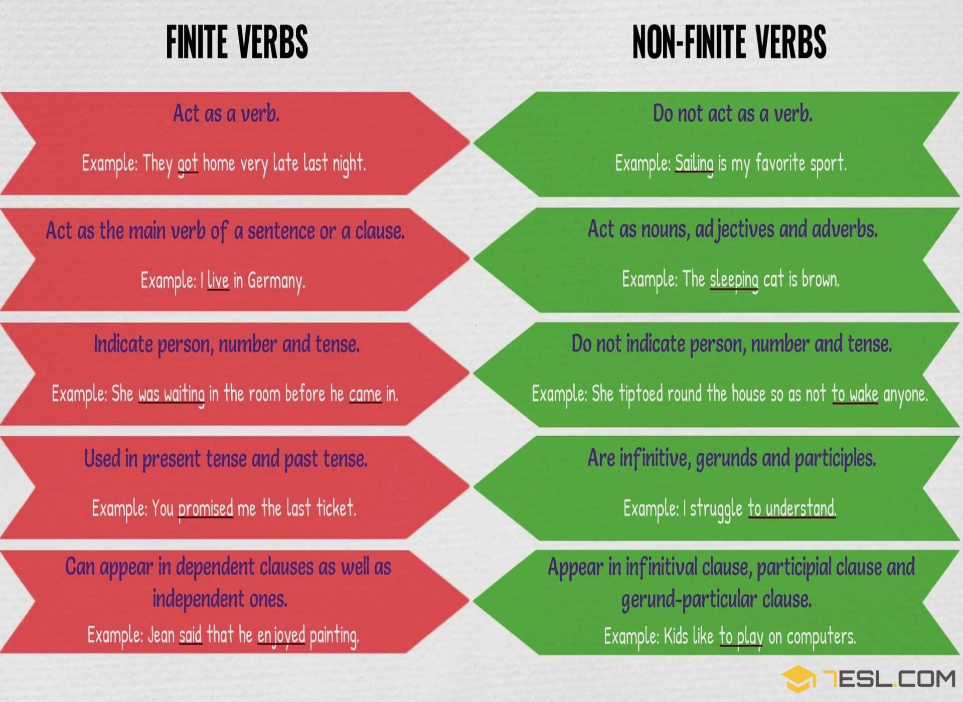 Worksheet Finite Nonfinite Verbs