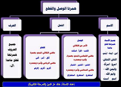 صور تعليمية همزة الوصل والقطع Khaledmakboolh Learning Arabic General Knowledge Arabic Poetry