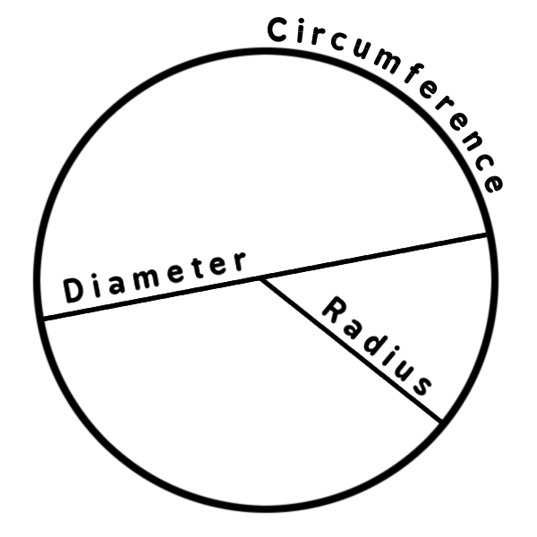 geometric drawings for math | circle diagram - http://www ...