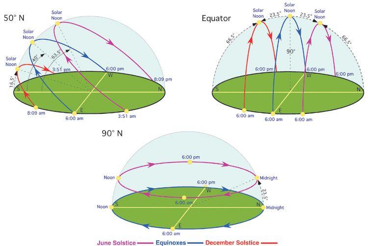 The Simple Geometry Of Sun Moon And Star Paths Sun Path Sun Path Diagram Paths