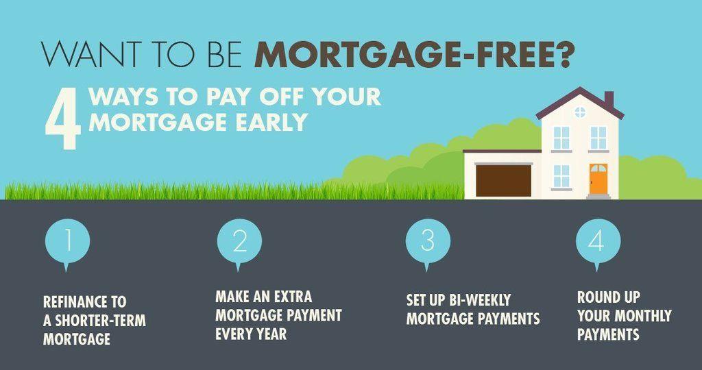 Blog Mortgage Free Mortgage Blogs Mortgage