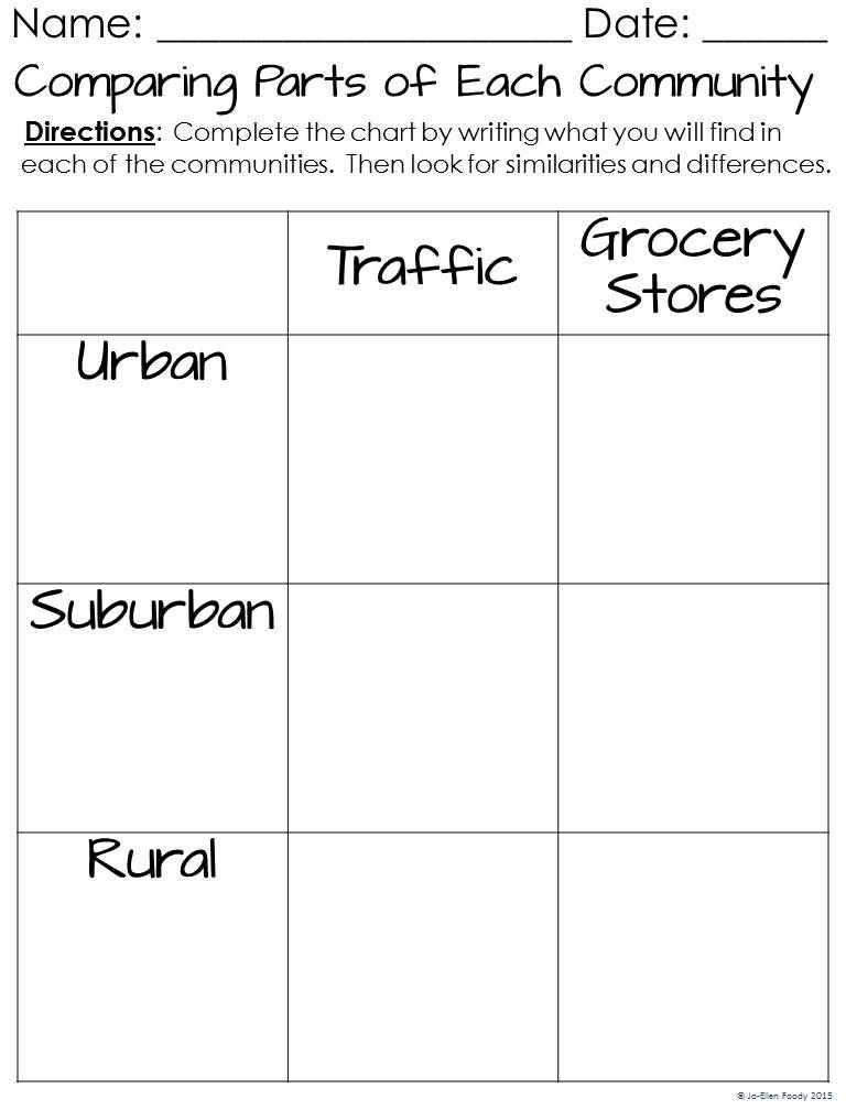 Communities Urban Suburban And Rural Chart Community And