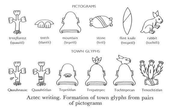 Symbols Used In Writing