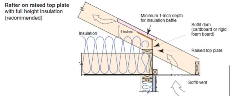 Attic Eave Minimum Insulation Building America Solution Center Rigid Insulation Roof Joist Insulation Baffles