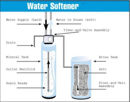 how to turn on a water softener