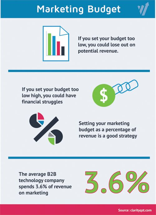 Marketing Budget in a Down Economy - How To Use a Limited Budget in Marketing