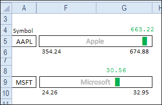 Excel dot plot chart for stock prices reference pinterest create an in cell dot plot chart to show low high and last stock ccuart Gallery