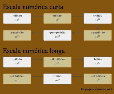 O conceito das escalas numéricas longa e curta foi inventado pela matemática francesa Geneviève Guitel em 1975.
