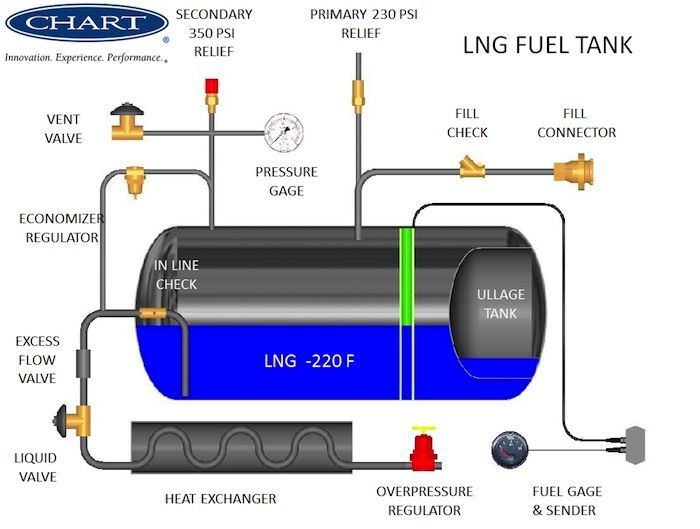 Fuel Tank System Schematic L N G Pinterestrhpinterest: Lng Engine Schematic At Elf-jo.com