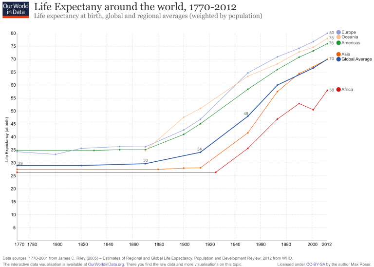 Life-Expectancy-by-World-Region-since-1770