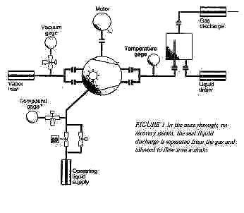 Technical support for Installing Liquid-Ring Vacuum Pump