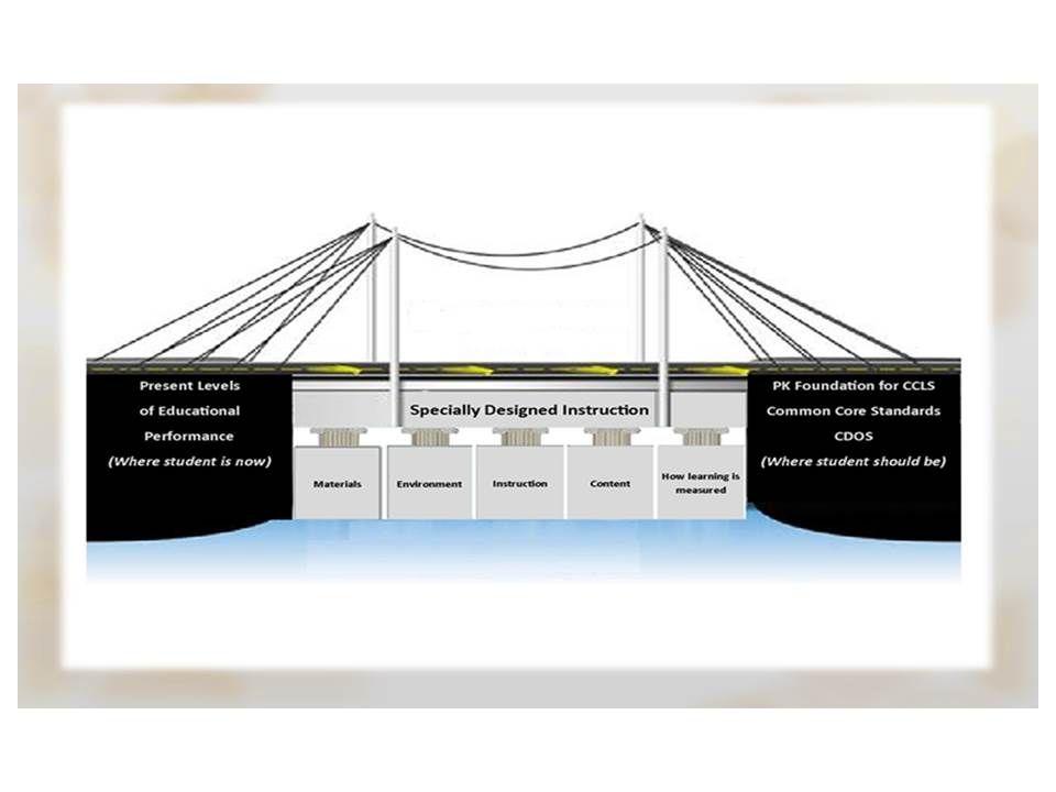 Specially Designed Instruction Sdi Bridge Education Special Education Instruction