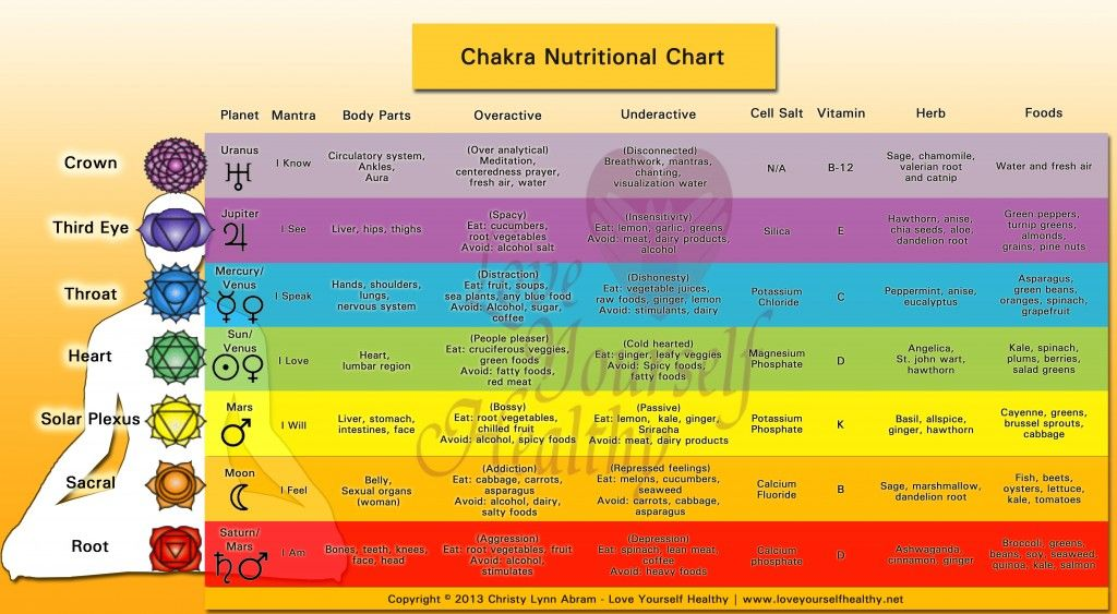 photo regarding Free Printable Chakra Chart identified as Absolutely free Printable Vitamin Chart chakrafoodcharermarked