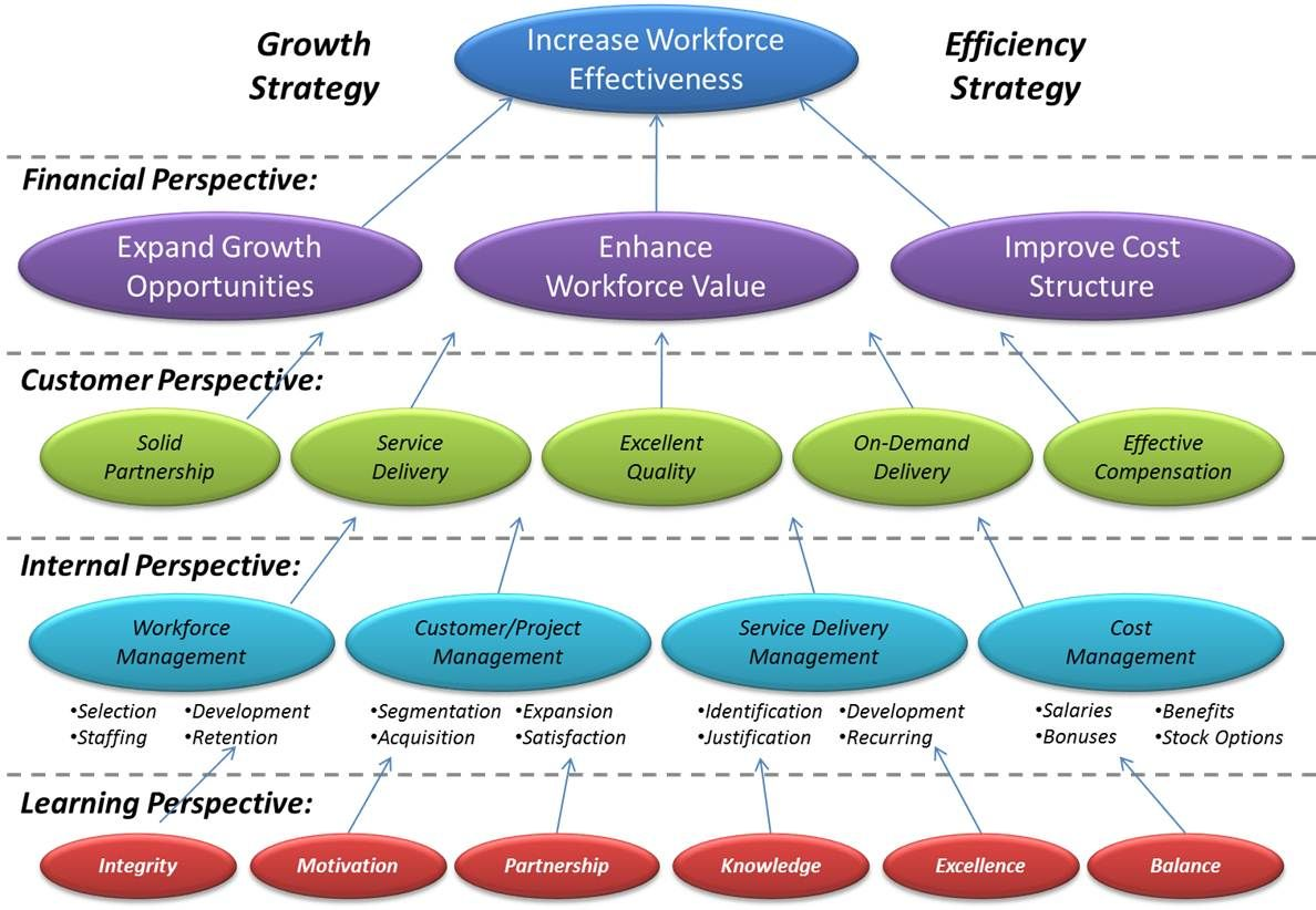 Organizational growth strategy map google search strategy organizational growth strategy map google search cheaphphosting Choice Image