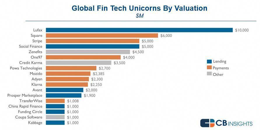 Global Fintech Unicorns By Valuation Infographic Regtech