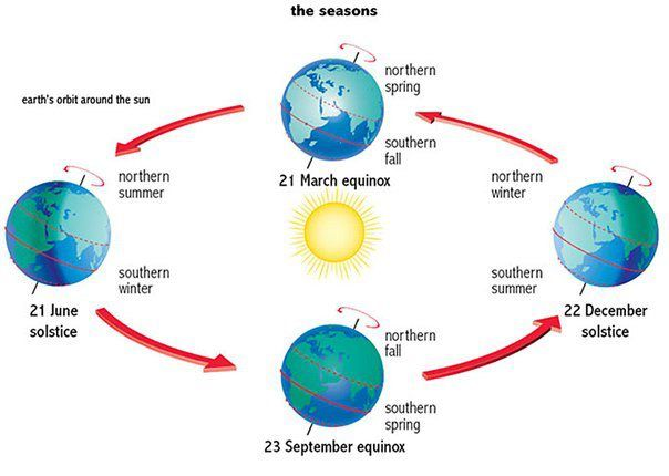 diagram of a spring solstice solstice equinox seasons lessons  earth and space science  solstice equinox seasons lessons