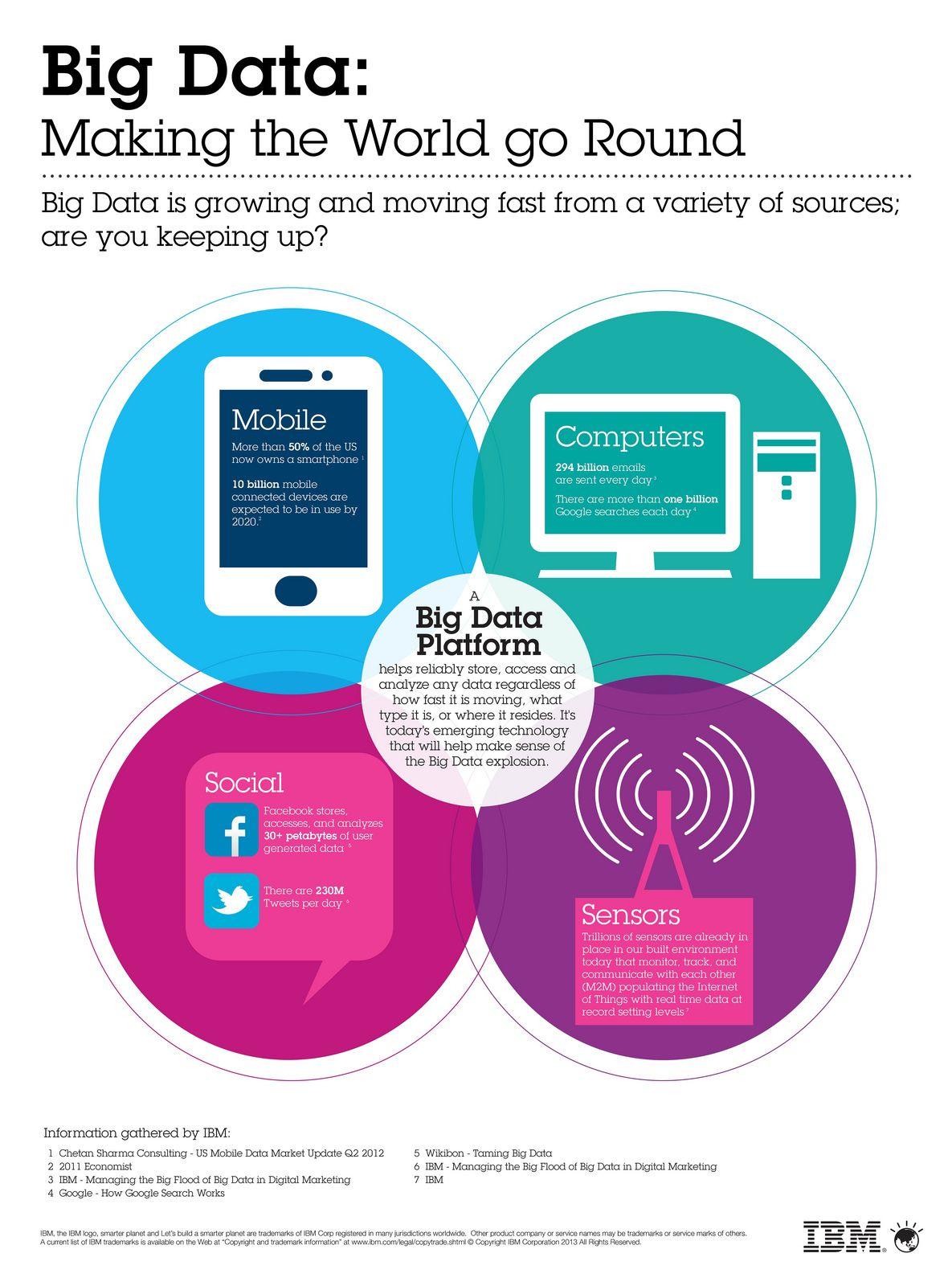 Ibm Announces New Innovations For Tackling Big Data Big Data Big Data Infographic Big Data Technologies