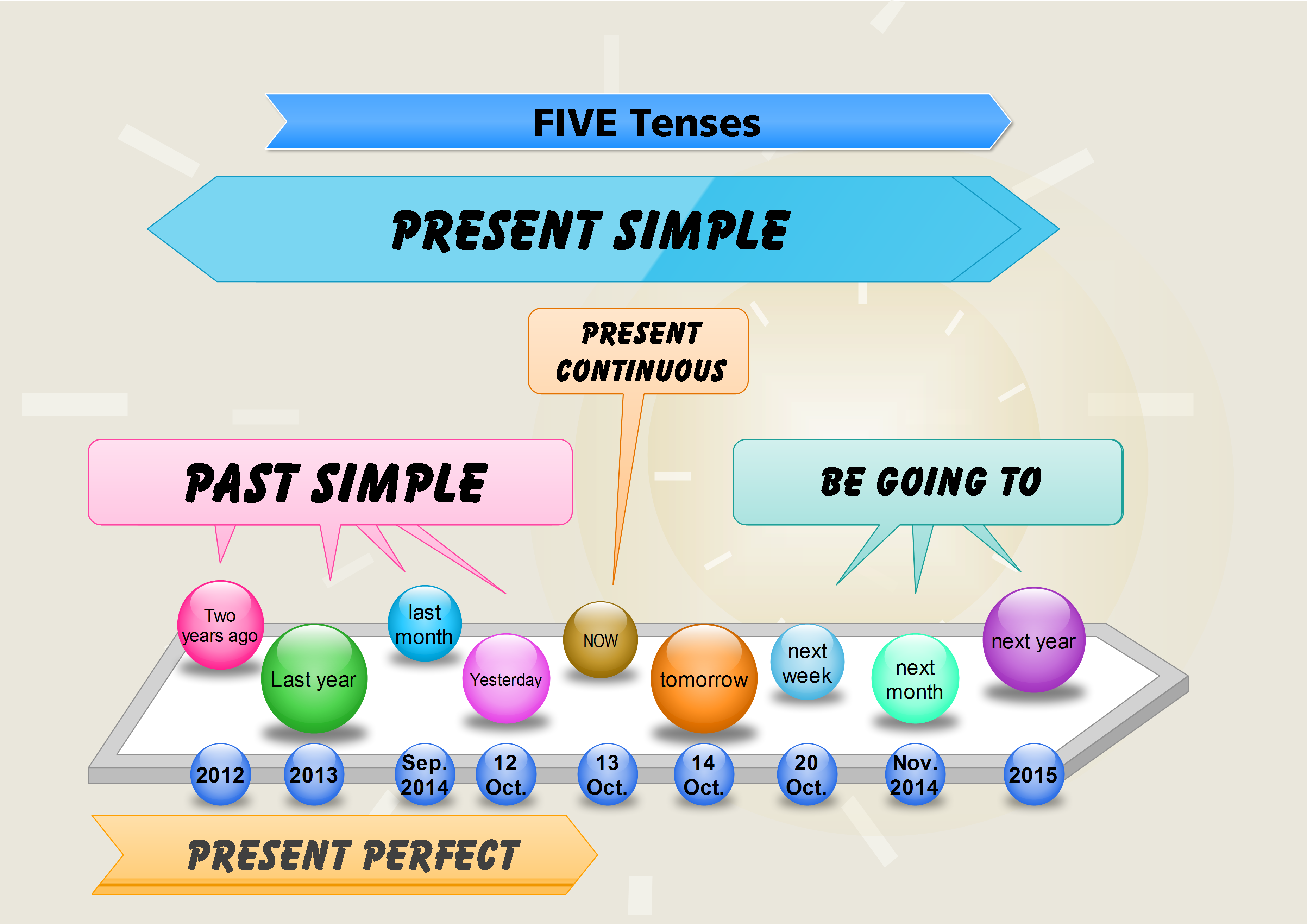 Five Tenses A Mind Map And Timeline Esl Pinterest English